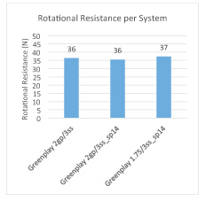 Rotational Resistance Per System